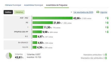 Autárquicas 2013: Resultados